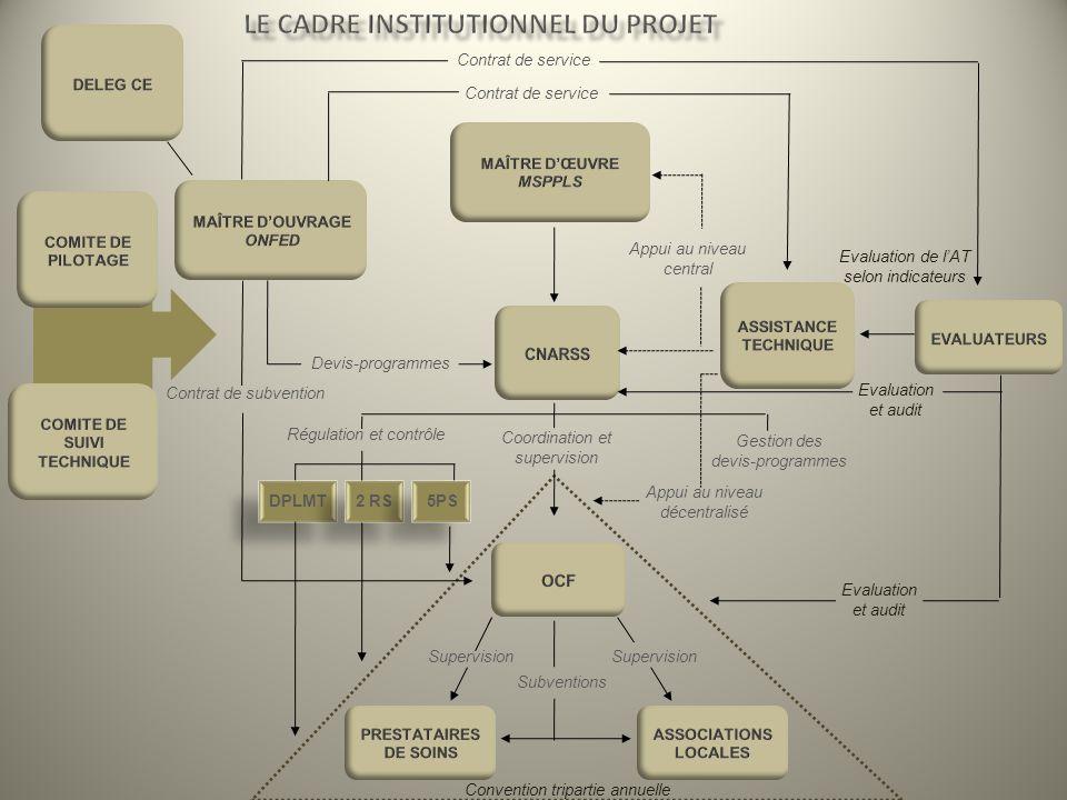 Contrat de service Coordination et supervision Gestion des devis-programmes Régulation et contrôle DPLMT 2 RS 5PS Devis-programmes Subventions Appui a