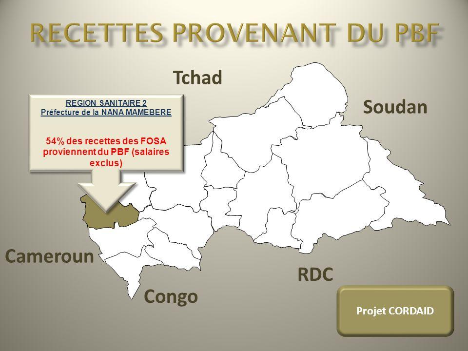 Tchad Soudan RDC Congo Cameroun Projet CORDAID REGION SANITAIRE 2 Préfecture de la NANA MAMEBERE 54% des recettes des FOSA proviennent du PBF (salaire