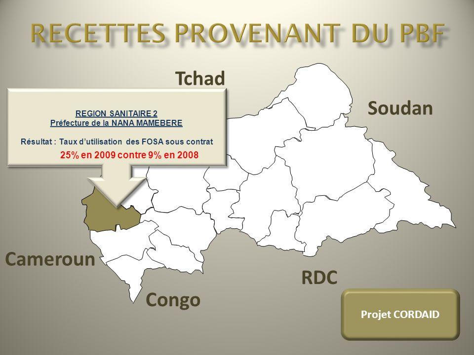 Tchad Soudan RDC Congo Cameroun REGION SANITAIRE 2 Préfecture de la NANA MAMEBERE Résultat : Taux dutilisation des FOSA sous contrat REGION SANITAIRE