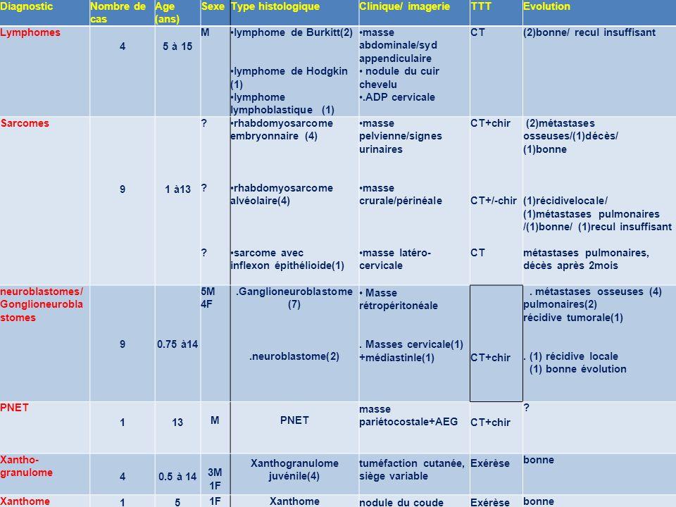 DiagnosticNombre de cas Age (ans) SexeType histologiqueClinique/ imagerieTTTEvolution Lymphomes 45 à 15 Mlymphome de Burkitt(2) lymphome de Hodgkin (1