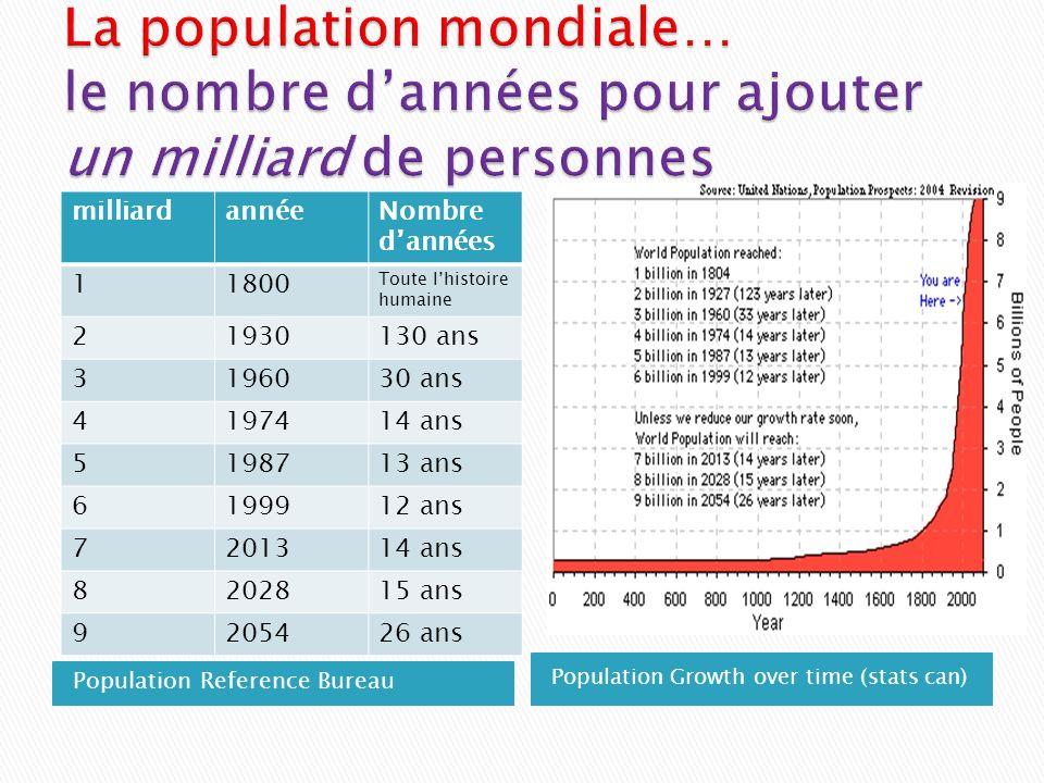 Population Reference Bureau Population Growth over time (stats can) milliardannéeNombre dannées 11800 Toute lhistoire humaine 21930130 ans 3196030 ans