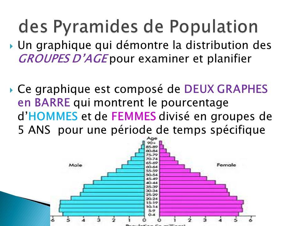 Un graphique qui démontre la distribution des GROUPES DAGE pour examiner et planifier Ce graphique est composé de DEUX GRAPHES en BARRE qui montrent l