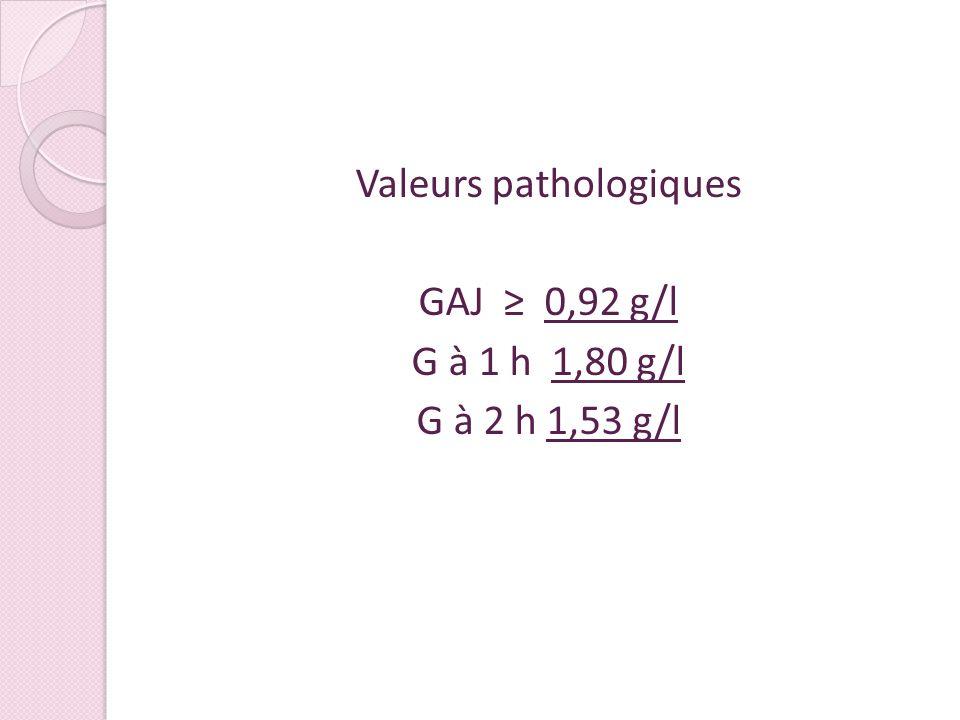 Valeurs pathologiques GAJ 0,92 g/l G à 1 h 1,80 g/l G à 2 h 1,53 g/l