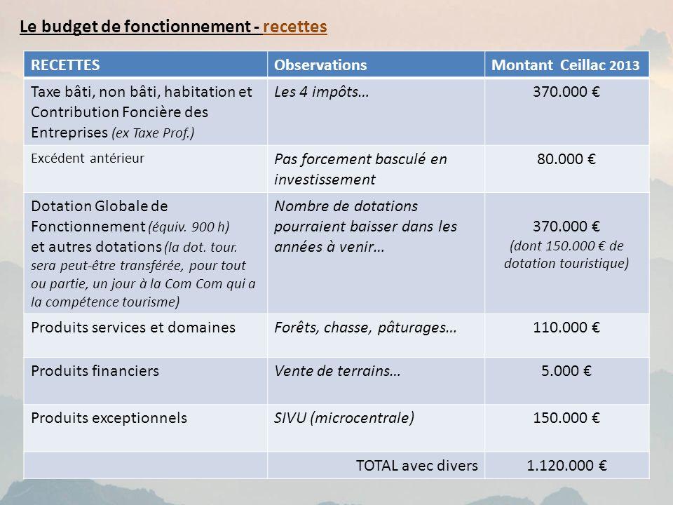 Le budget de fonctionnement - recettes RECETTESObservationsMontant Ceillac 2013 Taxe bâti, non bâti, habitation et Contribution Foncière des Entrepris