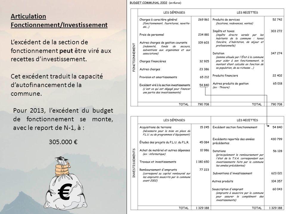 Articulation Fonctionnement/Investissement Lexcédent de la section de fonctionnement peut être viré aux recettes dinvestissement.