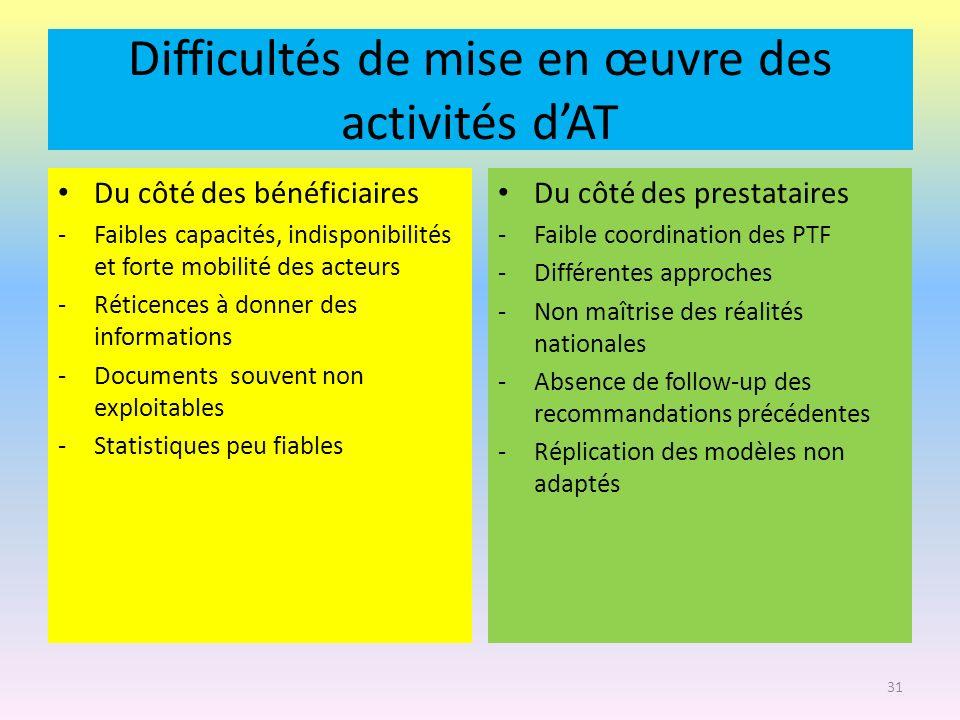 Difficultés de mise en œuvre des activités dAT Du côté des bénéficiaires -Faibles capacités, indisponibilités et forte mobilité des acteurs -Réticence