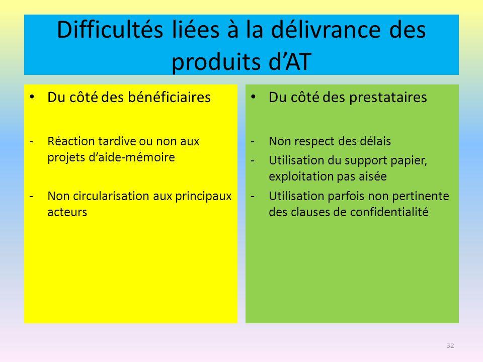 Difficultés liées à la délivrance des produits dAT Du côté des bénéficiaires -Réaction tardive ou non aux projets daide-mémoire -Non circularisation a