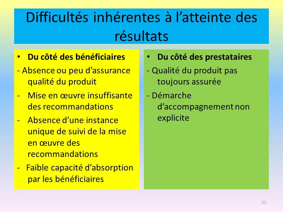 Difficultés inhérentes à latteinte des résultats Du côté des bénéficiaires - Absence ou peu dassurance qualité du produit -Mise en œuvre insuffisante