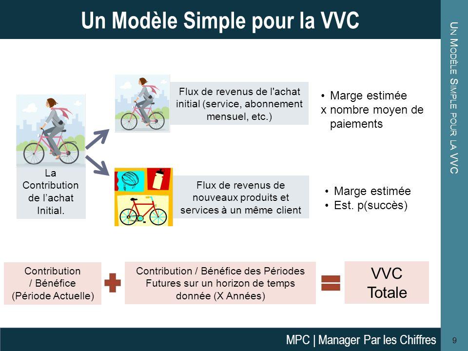 U N M ODÈLE S IMPLE POUR LA VVC 9 Un Modèle Simple pour la VVC La Contribution de lachat Initial. Flux de revenus de l'achat initial (service, abonnem