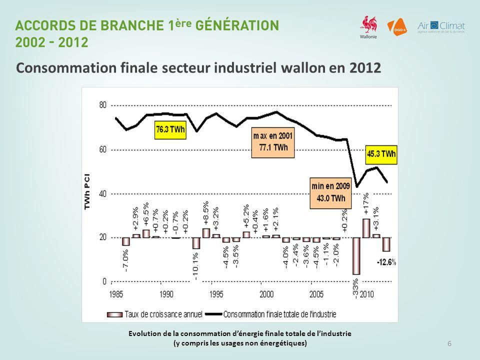 Consommation finale secteur industriel wallon en 2012 Evolution de la consommation dénergie finale totale de lindustrie (y compris les usages non éner