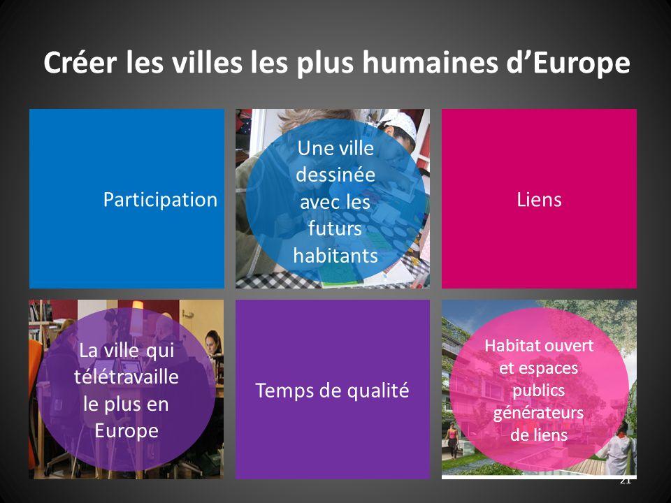 21 Créer les villes les plus humaines dEurope ParticipationLiens Temps de qualité Habitat ouvert et espaces publics générateurs de liens Une ville des