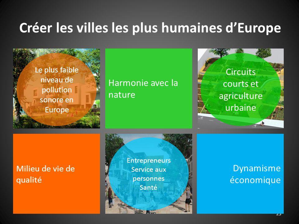 23 Harmonie avec la nature Milieu de vie de qualité Dynamisme économique Le plus faible niveau de pollution sonore en Europe Circuits courts et agriculture urbaine Entrepreneurs Service aux personnes Santé Créer les villes les plus humaines dEurope