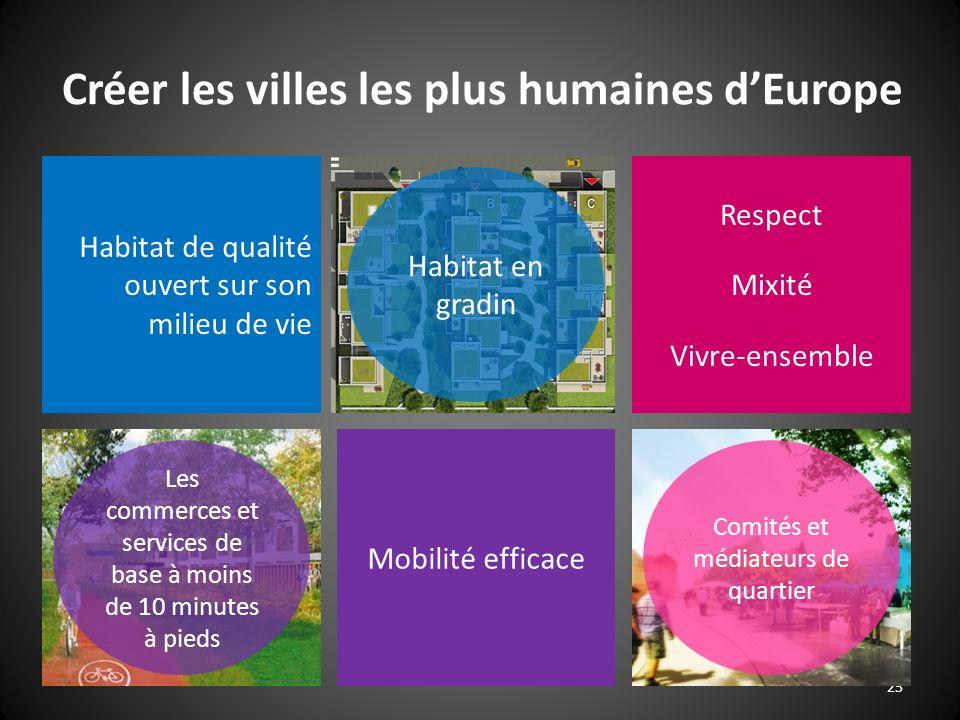 25 Habitat de qualité ouvert sur son milieu de vie Respect Mixité Vivre-ensemble Mobilité efficace Les commerces et services de base à moins de 10 min