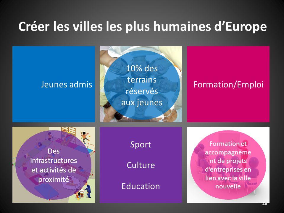 28 Créer les villes les plus humaines dEurope Jeunes admisFormation/Emploi Sport Culture Education Formation et accompagneme nt de projets dentreprise