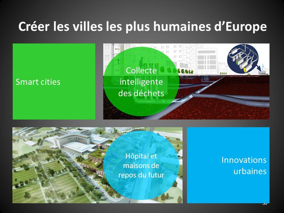 30 Smart cities Innovations urbaines Collecte intelligente des déchets Hôpital et maisons de repos du futur Créer les villes les plus humaines dEurope