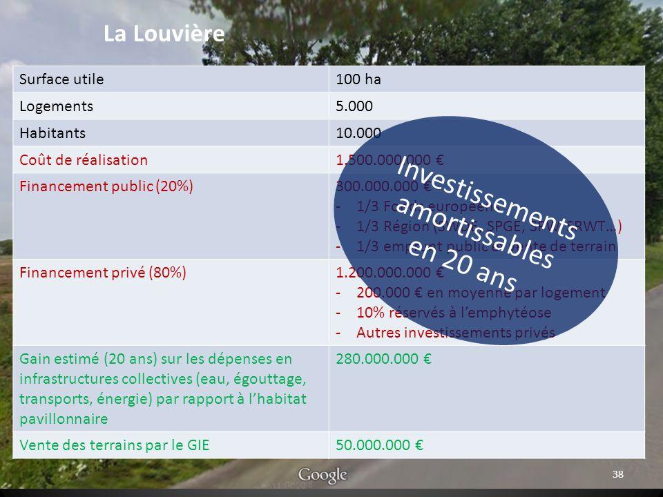 38 La Louvière Surface utile100 ha Logements5.000 Habitants10.000 Coût de réalisation1.500.000.000 Financement public (20%)300.000.000 -1/3 Fonds européens -1/3 Région (SWDE, SPGE, SPW, SRWT…) -1/3 emprunt public et vente de terrain Financement privé (80%)1.200.000.000 -200.000 en moyenne par logement -10% réservés à lemphytéose -Autres investissements privés Gain estimé (20 ans) sur les dépenses en infrastructures collectives (eau, égouttage, transports, énergie) par rapport à lhabitat pavillonnaire 280.000.000 Vente des terrains par le GIE50.000.000 Investissements amortissables en 20 ans