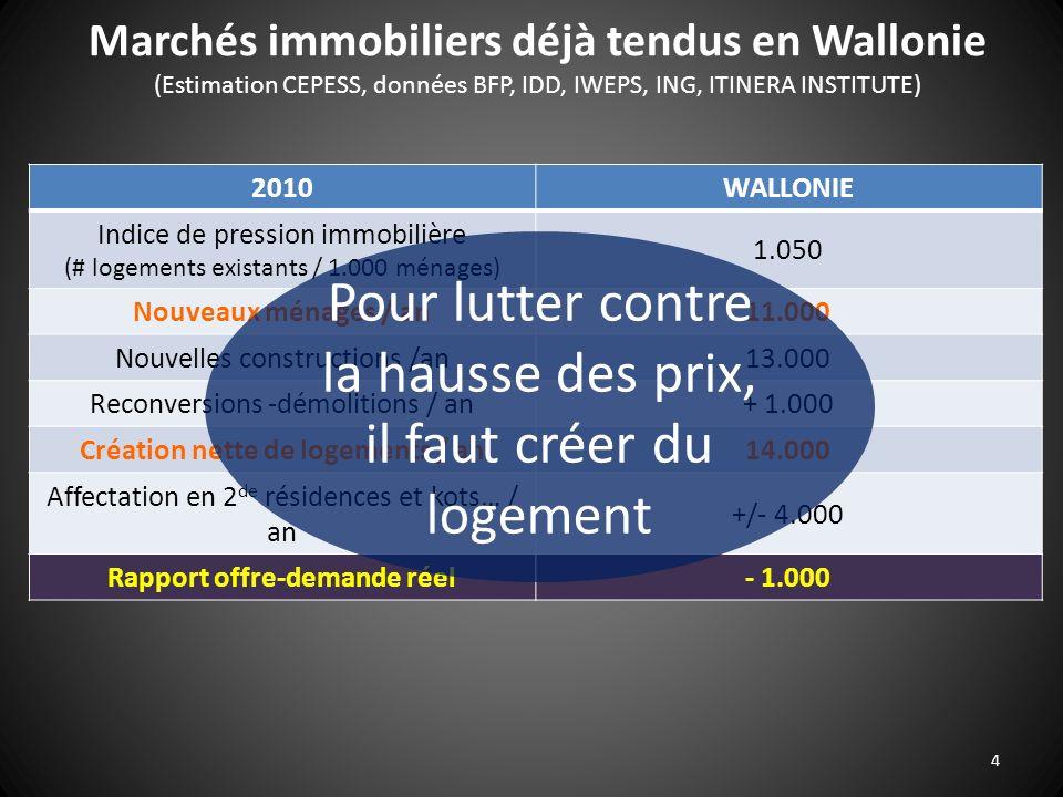 2010WALLONIE Indice de pression immobilière (# logements existants / 1.000 ménages) 1.050 Nouveaux ménages / an11.000 Nouvelles constructions /an13.00