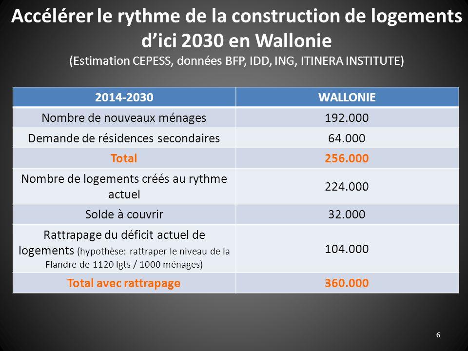 6 Accélérer le rythme de la construction de logements dici 2030 en Wallonie (Estimation CEPESS, données BFP, IDD, ING, ITINERA INSTITUTE) 2014-2030WAL