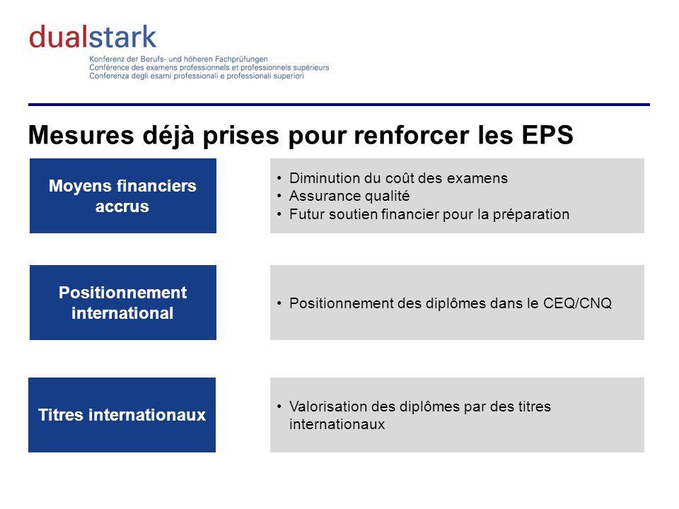 Mesures déjà prises pour renforcer les EPS Moyens financiers accrus Positionnement international Titres internationaux Diminution du coût des examens