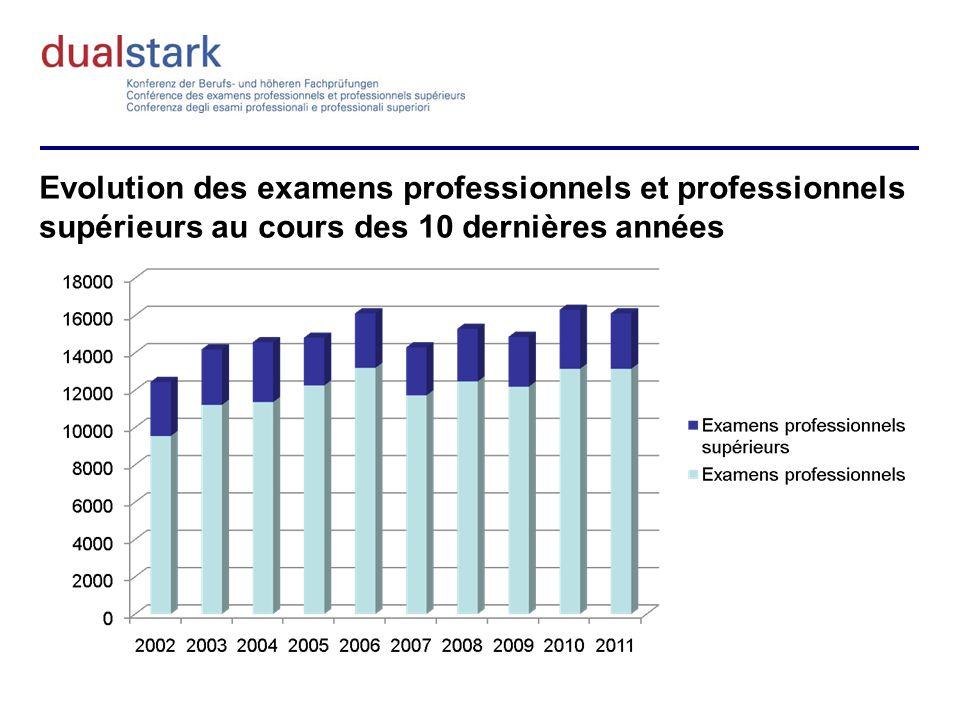 Evolution des examens professionnels supérieurs au cours des 10 dernières années