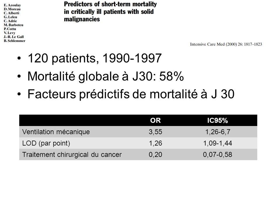 120 patients, 1990-1997 Mortalité globale à J30: 58% Facteurs prédictifs de mortalité à J 30 ORIC95% Ventilation mécanique3,551,26-6,7 LOD (par point)1,261,09-1,44 Traitement chirurgical du cancer0,200,07-0,58