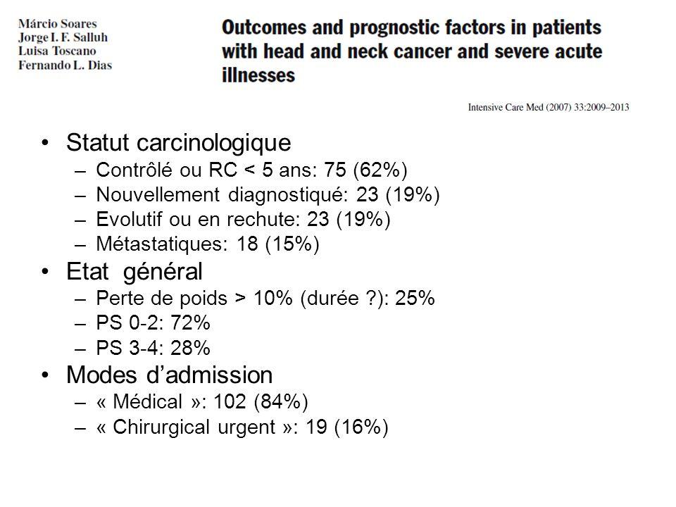 Statut carcinologique –Contrôlé ou RC < 5 ans: 75 (62%) –Nouvellement diagnostiqué: 23 (19%) –Evolutif ou en rechute: 23 (19%) –Métastatiques: 18 (15%) Etat général –Perte de poids > 10% (durée ?): 25% –PS 0-2: 72% –PS 3-4: 28% Modes dadmission –« Médical »: 102 (84%) –« Chirurgical urgent »: 19 (16%)