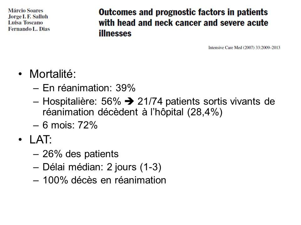 Mortalité: –En réanimation: 39% –Hospitalière: 56% 21/74 patients sortis vivants de réanimation décèdent à lhôpital (28,4%) –6 mois: 72% LAT: –26% des patients –Délai médian: 2 jours (1-3) –100% décès en réanimation