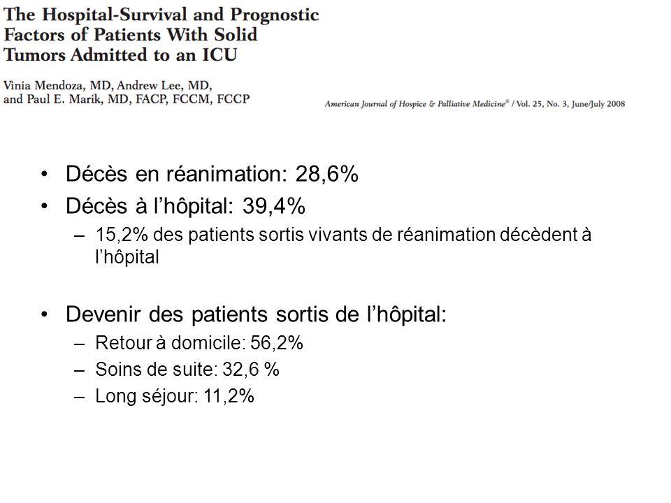 Décès en réanimation: 28,6% Décès à lhôpital: 39,4% –15,2% des patients sortis vivants de réanimation décèdent à lhôpital Devenir des patients sortis de lhôpital: –Retour à domicile: 56,2% –Soins de suite: 32,6 % –Long séjour: 11,2%