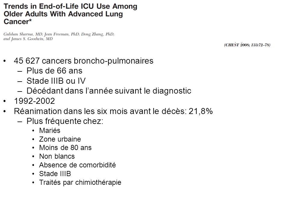 45 627 cancers broncho-pulmonaires –Plus de 66 ans –Stade IIIB ou IV –Décédant dans lannée suivant le diagnostic 1992-2002 Réanimation dans les six mo