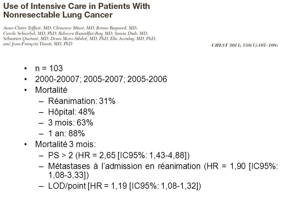 n = 103 2000-20007; 2005-2007; 2005-2006 Mortalité –Réanimation: 31% –Hôpital: 48% –3 mois: 63% –1 an: 88% Mortalité 3 mois: –PS > 2 (HR = 2,65 [IC95%: 1,43-4,88]) –Métastases à ladmission en réanimation (HR = 1,90 [IC95%: 1,08-3,33]) –LOD/point [HR = 1,19 [IC95%: 1,08-1,32])