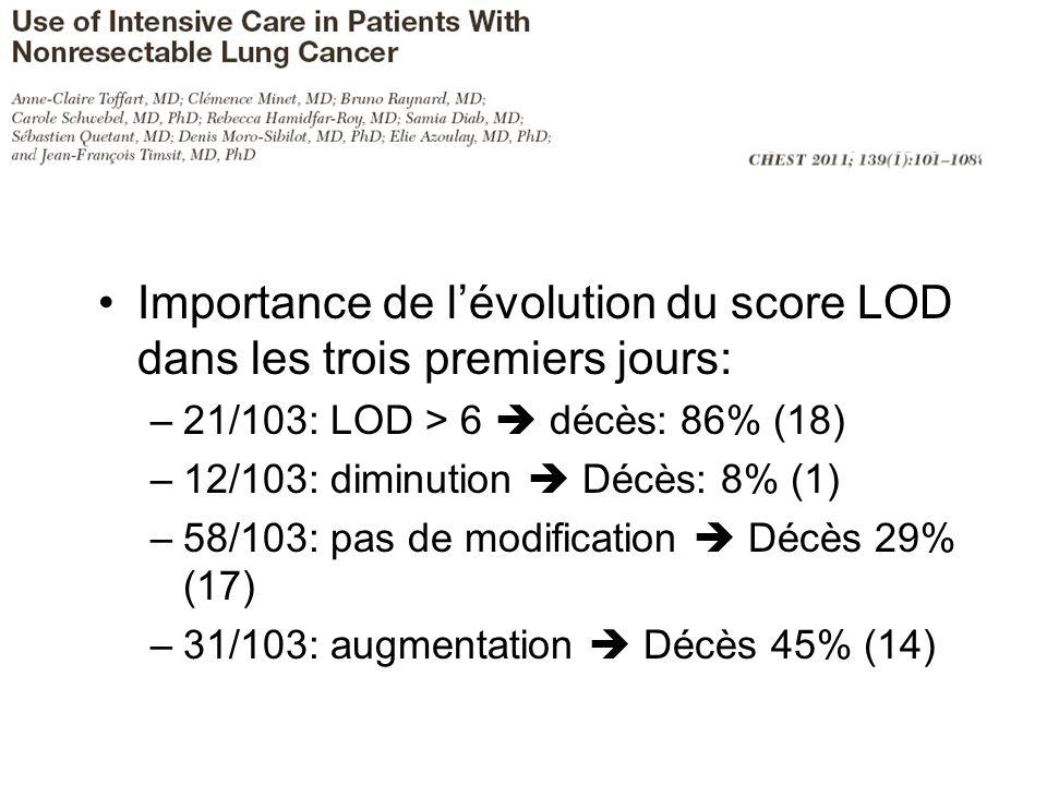 Importance de lévolution du score LOD dans les trois premiers jours: –21/103: LOD > 6 décès: 86% (18) –12/103: diminution Décès: 8% (1) –58/103: pas de modification Décès 29% (17) –31/103: augmentation Décès 45% (14)