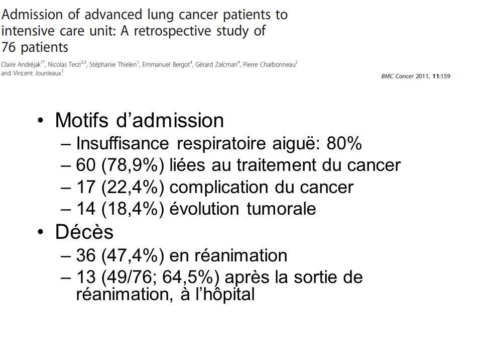 Motifs dadmission –Insuffisance respiratoire aiguë: 80% –60 (78,9%) liées au traitement du cancer –17 (22,4%) complication du cancer –14 (18,4%) évolution tumorale Décès –36 (47,4%) en réanimation –13 (49/76; 64,5%) après la sortie de réanimation, à lhôpital