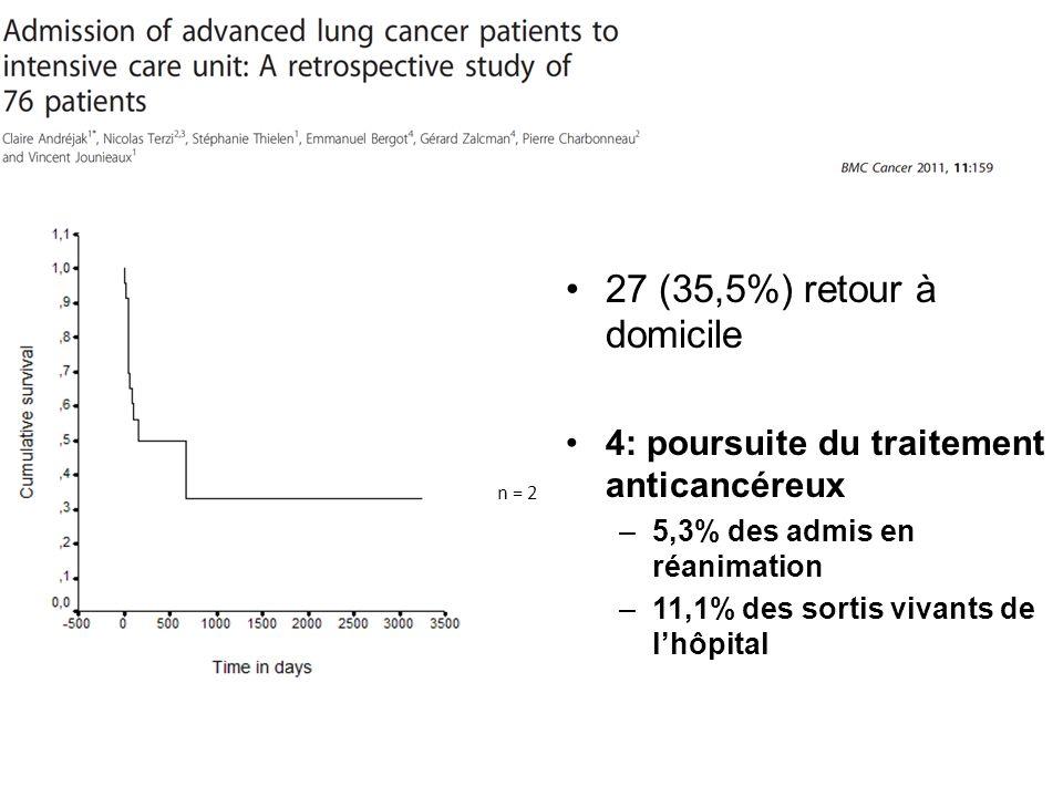 27 (35,5%) retour à domicile 4: poursuite du traitement anticancéreux –5,3% des admis en réanimation –11,1% des sortis vivants de lhôpital n = 2
