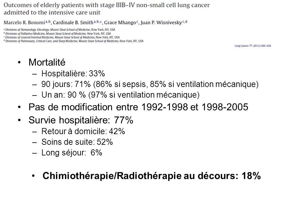 Mortalité –Hospitalière: 33% –90 jours: 71% (86% si sepsis, 85% si ventilation mécanique) –Un an: 90 % (97% si ventilation mécanique) Pas de modification entre 1992-1998 et 1998-2005 Survie hospitalière: 77% –Retour à domicile: 42% –Soins de suite: 52% –Long séjour: 6% Chimiothérapie/Radiothérapie au décours: 18%
