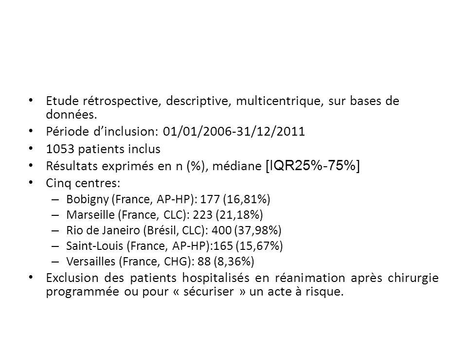 Etude rétrospective, descriptive, multicentrique, sur bases de données. Période dinclusion: 01/01/2006-31/12/2011 1053 patients inclus Résultats expri