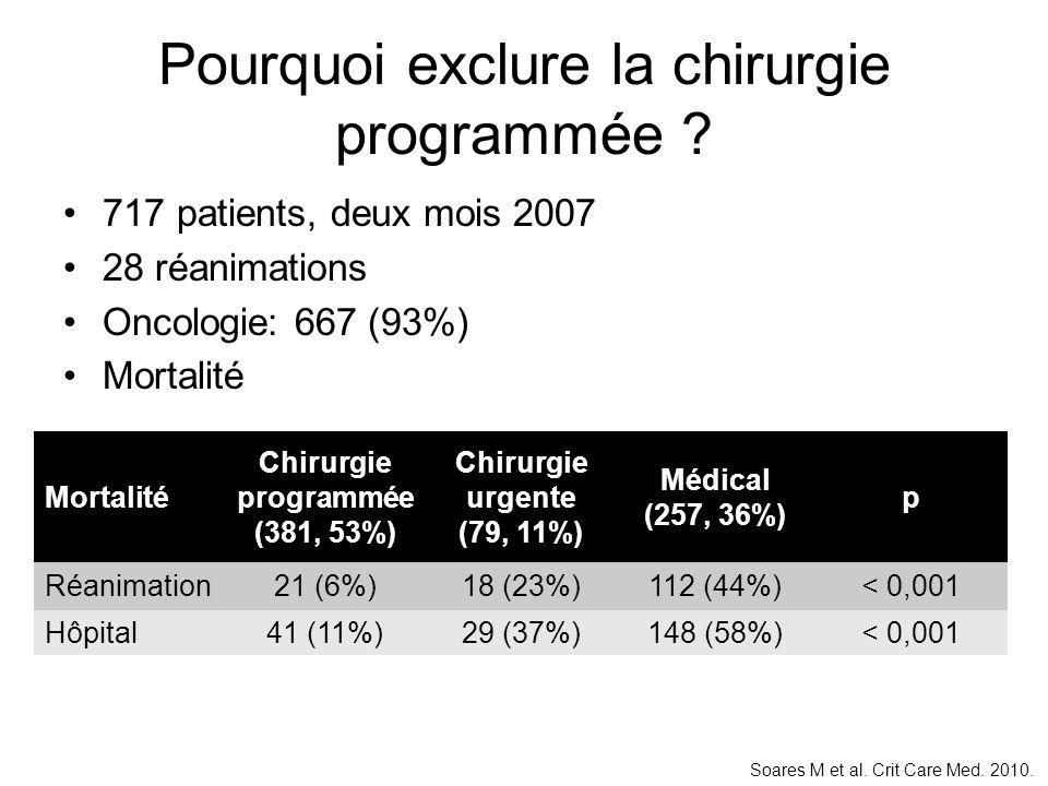 Pourquoi exclure la chirurgie programmée ? 717 patients, deux mois 2007 28 réanimations Oncologie: 667 (93%) Mortalité Chirurgie programmée (381, 53%)