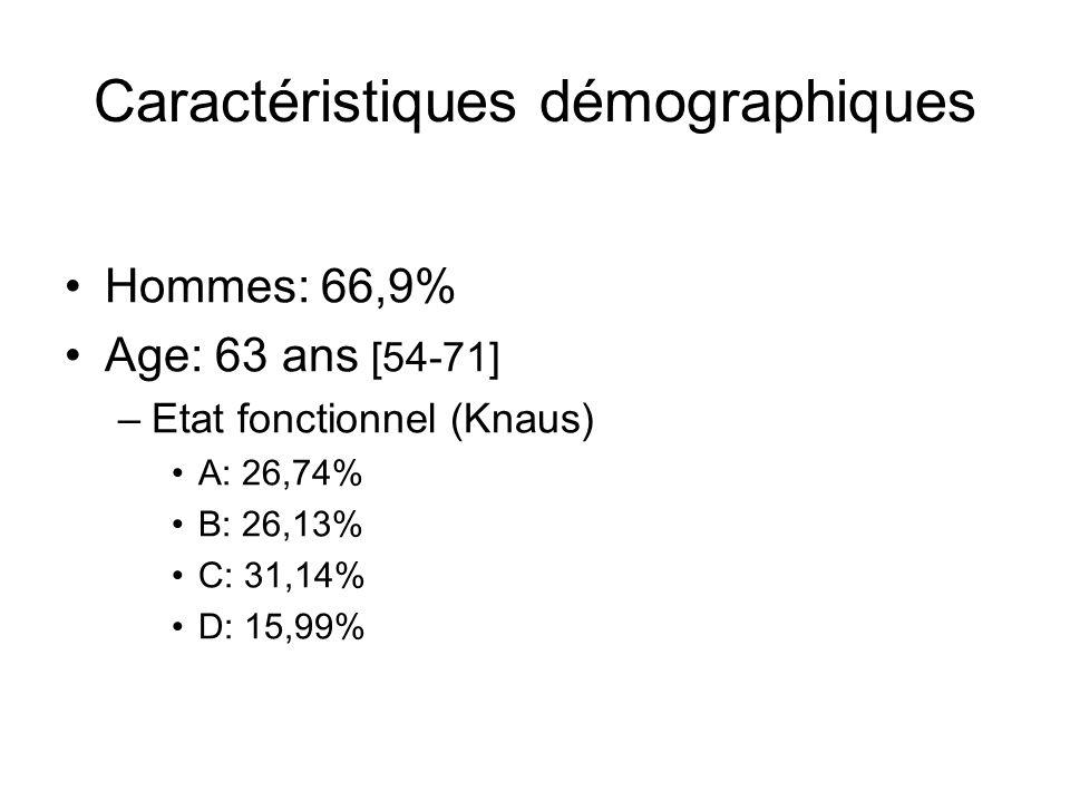 Caractéristiques démographiques Hommes: 66,9% Age: 63 ans [54-71] –Etat fonctionnel (Knaus) A: 26,74% B: 26,13% C: 31,14% D: 15,99%