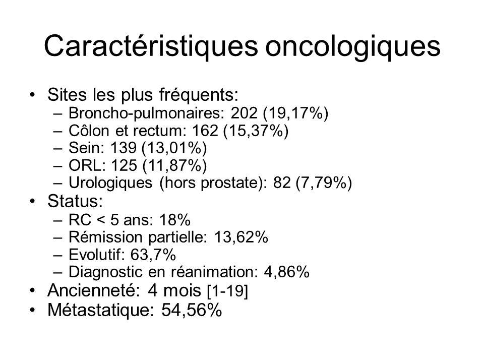 Caractéristiques oncologiques Sites les plus fréquents: –Broncho-pulmonaires: 202 (19,17%) –Côlon et rectum: 162 (15,37%) –Sein: 139 (13,01%) –ORL: 125 (11,87%) –Urologiques (hors prostate): 82 (7,79%) Status: –RC < 5 ans: 18% –Rémission partielle: 13,62% –Evolutif: 63,7% –Diagnostic en réanimation: 4,86% Ancienneté: 4 mois [1-19] Métastatique: 54,56%