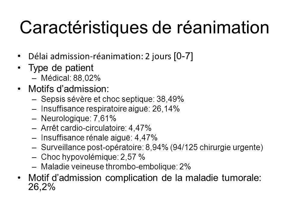 Caractéristiques de réanimation Délai admission-réanimation: 2 jours [0-7] Type de patient –Médical: 88,02% Motifs dadmission: –Sepsis sévère et choc septique: 38,49% –Insuffisance respiratoire aiguë: 26,14% –Neurologique: 7,61% –Arrêt cardio-circulatoire: 4,47% –Insuffisance rénale aiguë: 4,47% –Surveillance post-opératoire: 8,94% (94/125 chirurgie urgente) –Choc hypovolémique: 2,57 % –Maladie veineuse thrombo-embolique: 2% Motif dadmission complication de la maladie tumorale: 26,2%