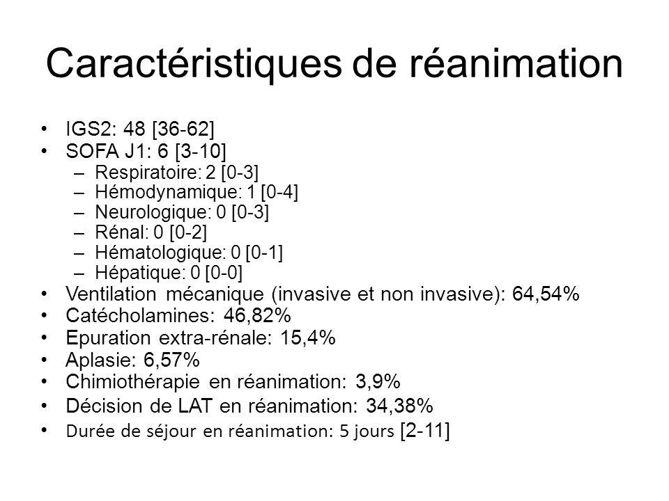 Caractéristiques de réanimation IGS2: 48 [36-62] SOFA J1: 6 [3-10] –Respiratoire: 2 [0-3] –Hémodynamique: 1 [0-4] –Neurologique: 0 [0-3] –Rénal: 0 [0-2] –Hématologique: 0 [0-1] –Hépatique: 0 [0-0] Ventilation mécanique (invasive et non invasive): 64,54% Catécholamines: 46,82% Epuration extra-rénale: 15,4% Aplasie: 6,57% Chimiothérapie en réanimation: 3,9% Décision de LAT en réanimation: 34,38% Durée de séjour en réanimation: 5 jours [2-11]