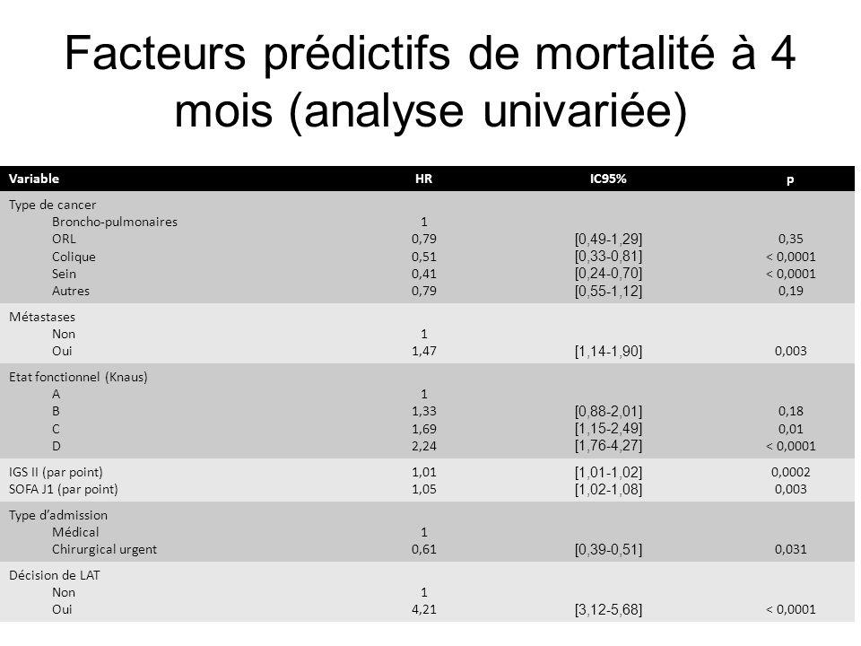 Facteurs prédictifs de mortalité à 4 mois (analyse univariée) VariableHRIC95%p Type de cancer Broncho-pulmonaires ORL Colique Sein Autres 1 0,79 0,51 0,41 0,79 [0,49-1,29] [0,33-0,81] [0,24-0,70] [0,55-1,12] 0,35 < 0,0001 0,19 Métastases Non Oui 1 1,47 [1,14-1,90] 0,003 Etat fonctionnel (Knaus) A B C D 1 1,33 1,69 2,24 [0,88-2,01] [1,15-2,49] [1,76-4,27] 0,18 0,01 < 0,0001 IGS II (par point) SOFA J1 (par point) 1,01 1,05 [1,01-1,02] [1,02-1,08] 0,0002 0,003 Type dadmission Médical Chirurgical urgent 1 0,61 [0,39-0,51] 0,031 Décision de LAT Non Oui 1 4,21 [3,12-5,68] < 0,0001