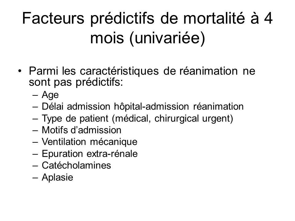 Facteurs prédictifs de mortalité à 4 mois (univariée) Parmi les caractéristiques de réanimation ne sont pas prédictifs: –Age –Délai admission hôpital-
