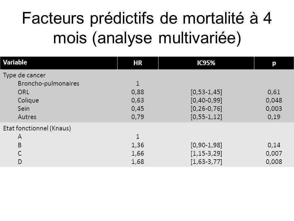 Facteurs prédictifs de mortalité à 4 mois (analyse multivariée) Variable HRIC95%p Type de cancer Broncho-pulmonaires ORL Colique Sein Autres 1 0,88 0,63 0,45 0,79 [0,53-1,45] [0,40-0,99] [0,26-0,76] [0,55-1,12] 0,61 0,048 0,003 0,19 Etat fonctionnel (Knaus) A B C D 1 1,36 1,66 1,68 [0,90-1,98] [1,15-3,29] [1,63-3,77] 0,14 0,007 0,008 SOFA J1 (par point) 1,06[36-41]< 0,0001 Décision de LAT en réanimation 3,61[36-41]< 0,0001