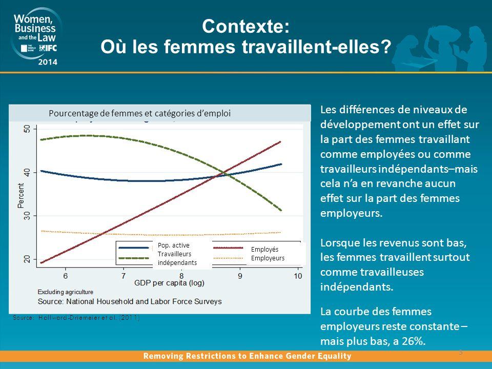 Réduction des inégalités entre hommes et femmes 4 La réduction des inégalités en matière déducation aide à diminuer les disparités hommes-femmes dans les catégories des employés et des travailleurs indépendants.