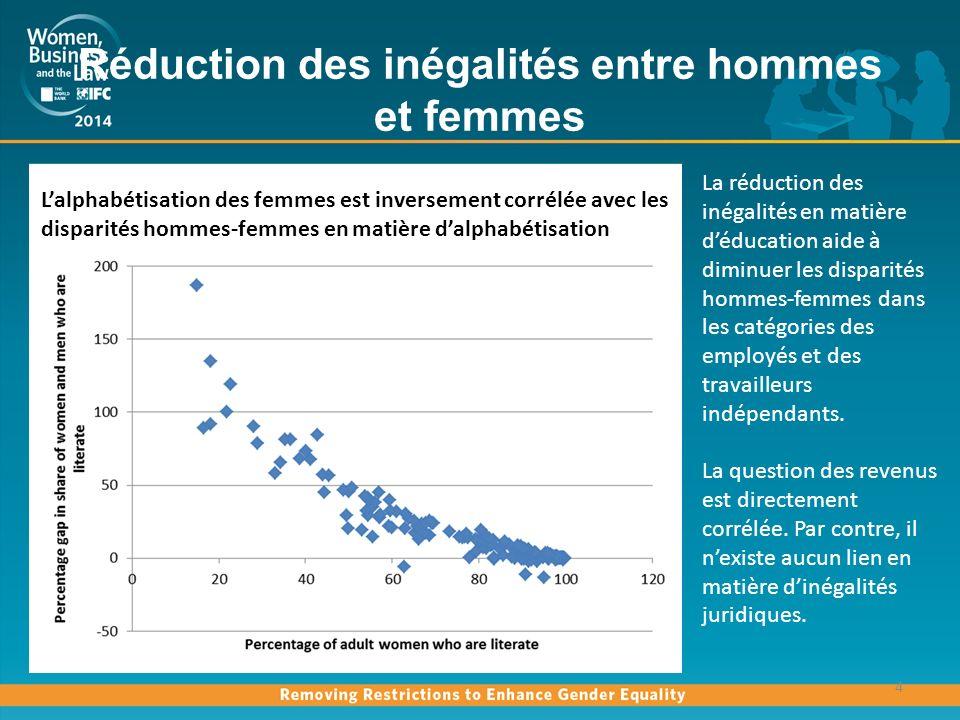 Laugmentation de léchelle du revenu nest pas forcément synonyme de diminution des disparités hommes-femmes 5