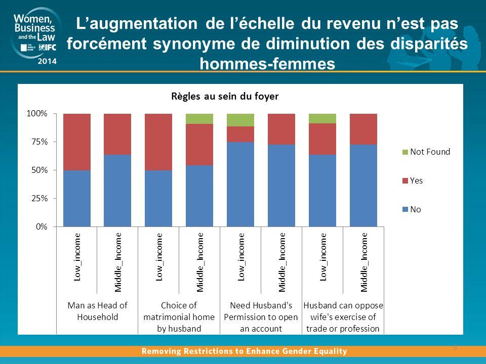 Plus dégalité favorise le nombre de femmes- employeurs 6 Lécart entre la part des hommes et la part des femmes employeurs est réduit de 30% lorsquil y a moins de différences juridiques fondées sur le sexe en matière de droits économiques.