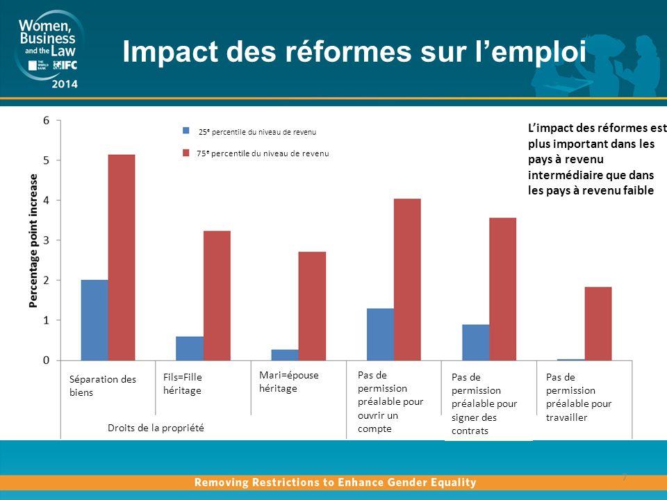 Impact des réformes sur léducation, la santé et lautonomie des femmes 8 Éducation* Les effets les plus importants concernent la capacité juridique et le principe de non- discrimination En ce qui concerne lenseignement primaire, les effets se font plus ressentir dans les pays à faible revenu.
