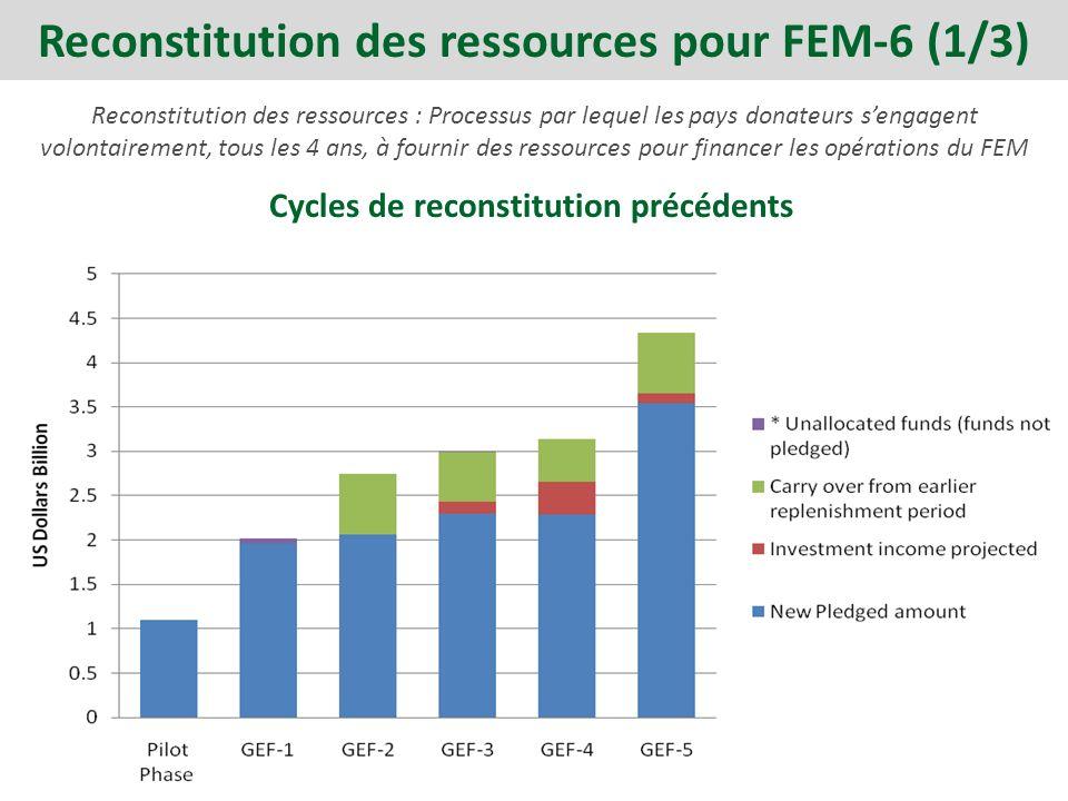 Reconstitution des ressources : Processus par lequel les pays donateurs sengagent volontairement, tous les 4 ans, à fournir des ressources pour financer les opérations du FEM Cycles de reconstitution précédents Reconstitution des ressources pour FEM-6 (1/3)
