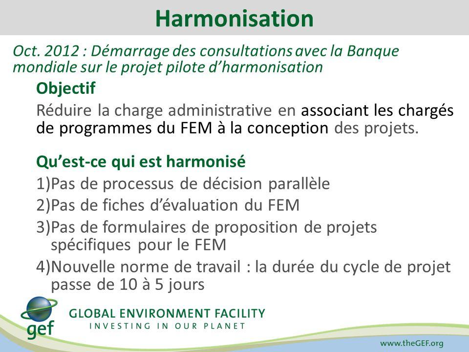 Harmonisation Oct.