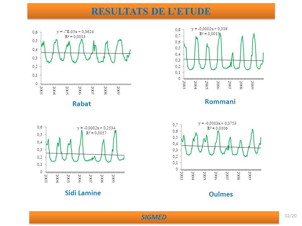 Rabat Rommani Sidi Lamine Oulmes RESULTATS DE LETUDE SIGMED 12/20